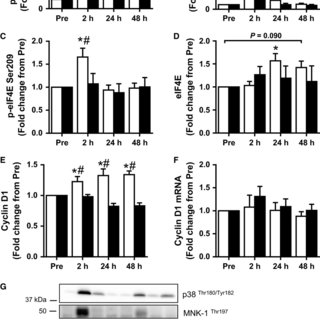 Effect of resistance exercise on mRNA levels of genes