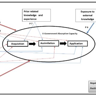 A conceptual model for developing the e-Government