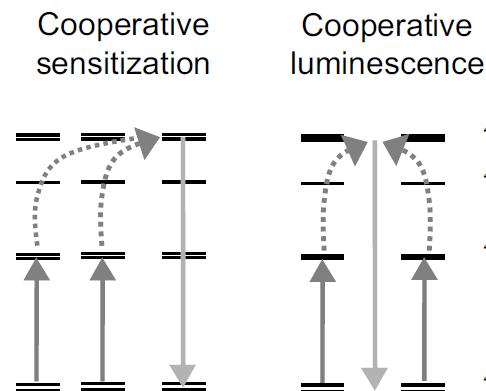 Esquema de los procesos de cooperación. A la izquierda, la