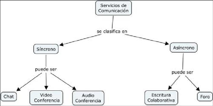 mapa conceptual derivado del