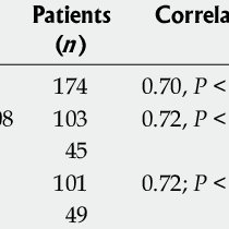 Typical routine blood tests in alcoholic liver disease