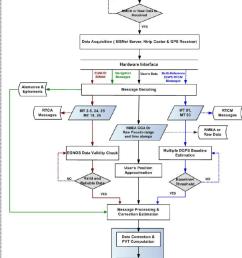 positioning server flow chart diagram  [ 850 x 1080 Pixel ]