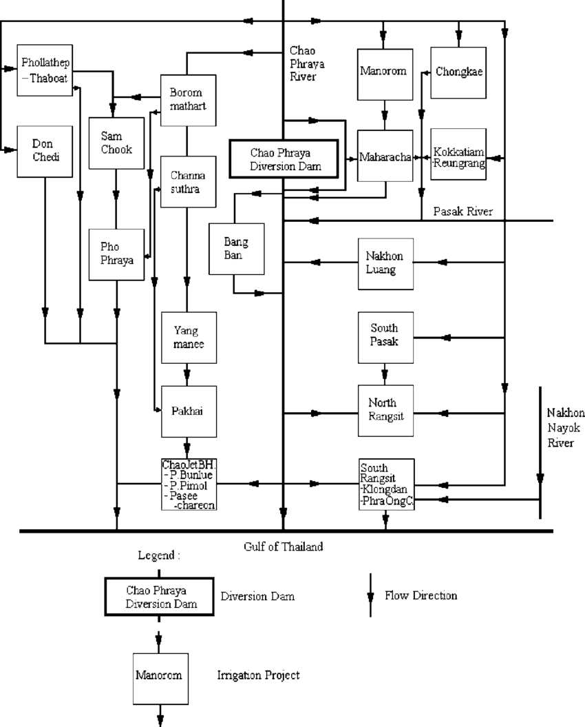 Schematic diagram showing water distribution system of