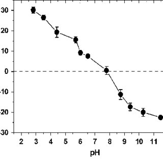 Core level Cr 2p XPS spectra of 50A nanocomposite at t