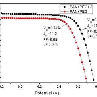 (PDF) Dye sensitized solar cell with carbon doped (PAN/PEG