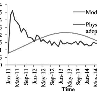 (PDF) Data-mining Medications for Pain: Analyzing adoption
