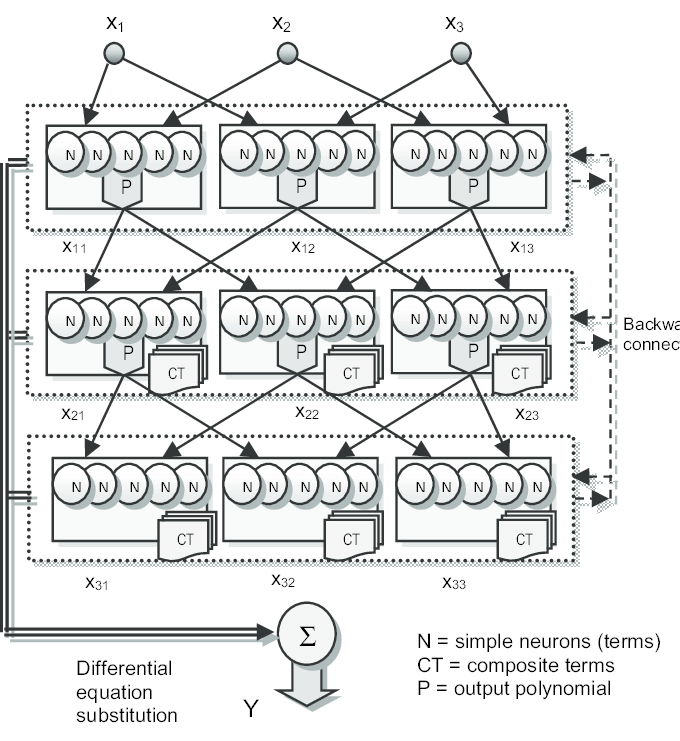3-variable multi-layer D-PNN with 2-variable combination