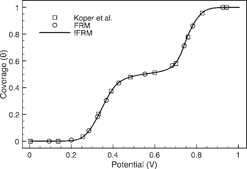 Coverage-potential curve for the mechanism given by Eqs