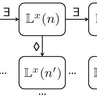 The horizontal logic within a Logical Framework Matrix