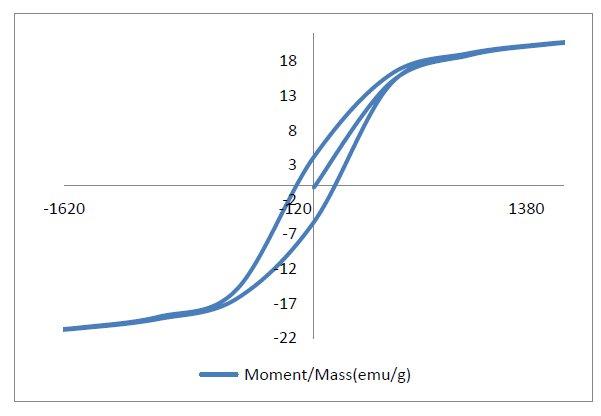 Magnetic hysteresis loop for Pr-La doped Mg Ferrite. IV
