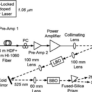 Schematic diagram of the laser system. The solid line