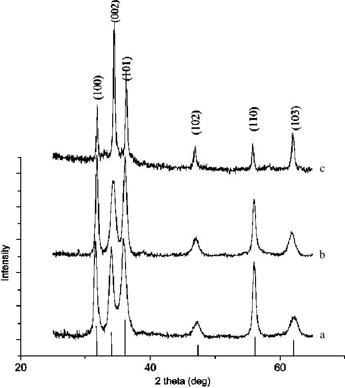 XRD spectra of zinc oxide (a) nanotriangles, (b) spherical