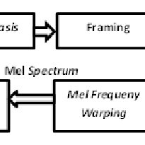 (PDF) Gender identification of a speaker using MFCC and GMM