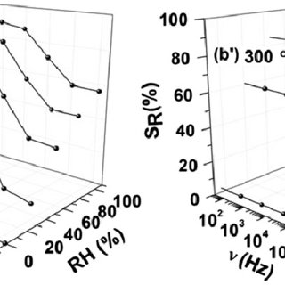 Frequency dependence of the relative permittivity of poly