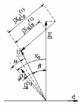 The simplified phasor diagram of a synchronous motor with