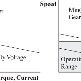 Left: The operating range of a DC motor without a gearbox