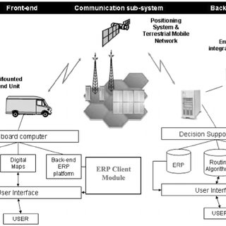 Proposed system architecture for real-time vehicle