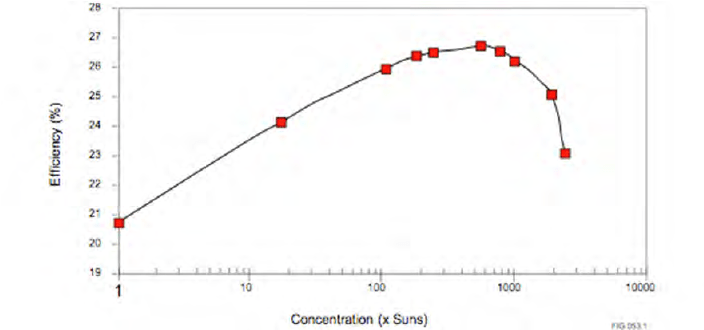 Efficiency as a function of solar concentration for a mono