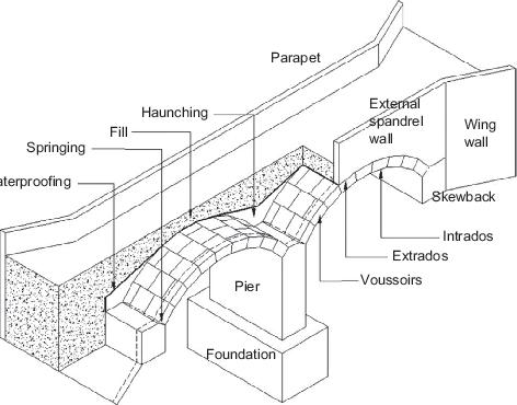 Main elements of a masonry arch bridge (uIc code 778–3r