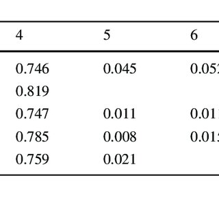 (PDF) Aggression, Digit Ratio, and Variation in the