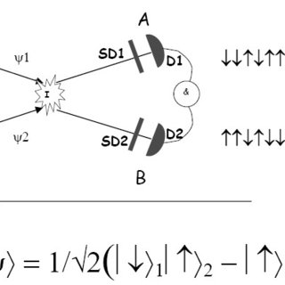 Quantum entanglement. A. One example of system setup to