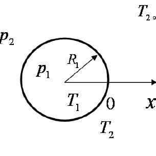 Size of the compound drop as a function of velocity ratio