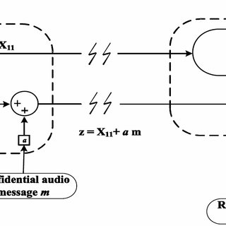 Encryption, transmission, and recovery of an audio message