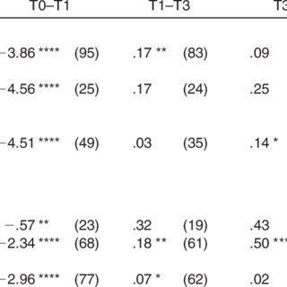(PDF) Anterior tooth alignment: A comparison of