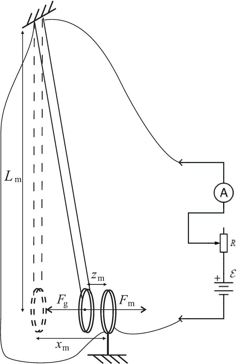 Magnetic pendulum for measurement of µ0, the vacuum