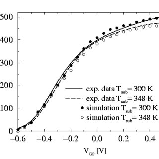 (PDF) Numerical Simulation of Selected Semiconductor Devices
