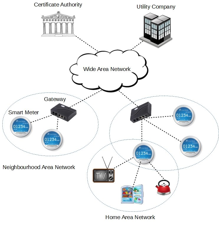 Advanced metering infrastructure (AMI) network