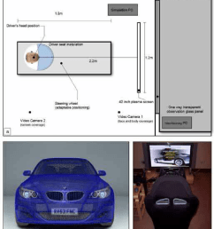 a open source driving simulator osds schematic top view b download scientific diagram [ 850 x 1035 Pixel ]