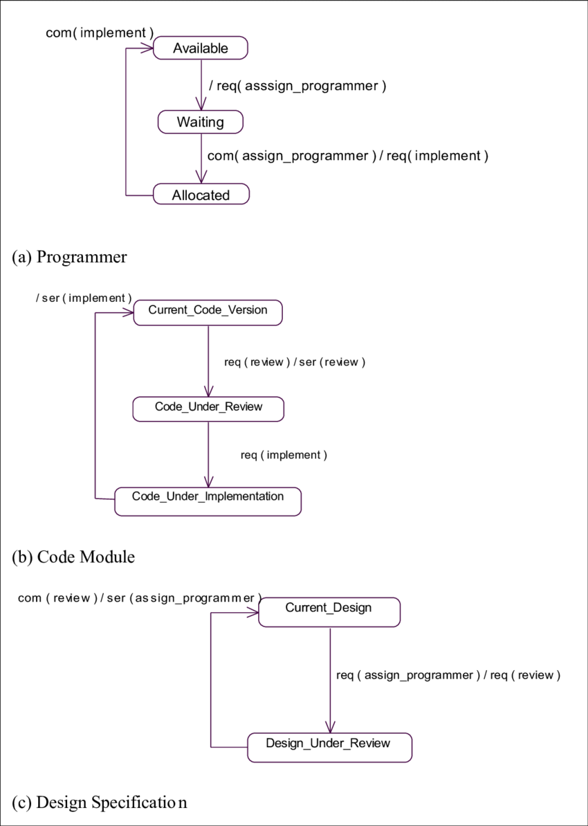 hight resolution of class diagram for the example process