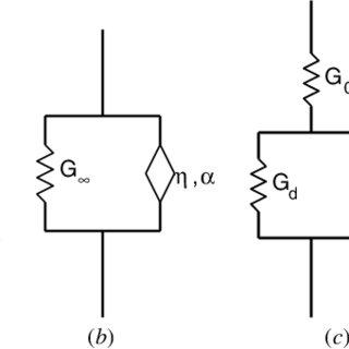 (PDF) Rheological representation of fractional order