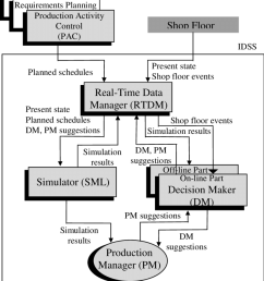 the extended mrp ii based pms architecture [ 850 x 986 Pixel ]