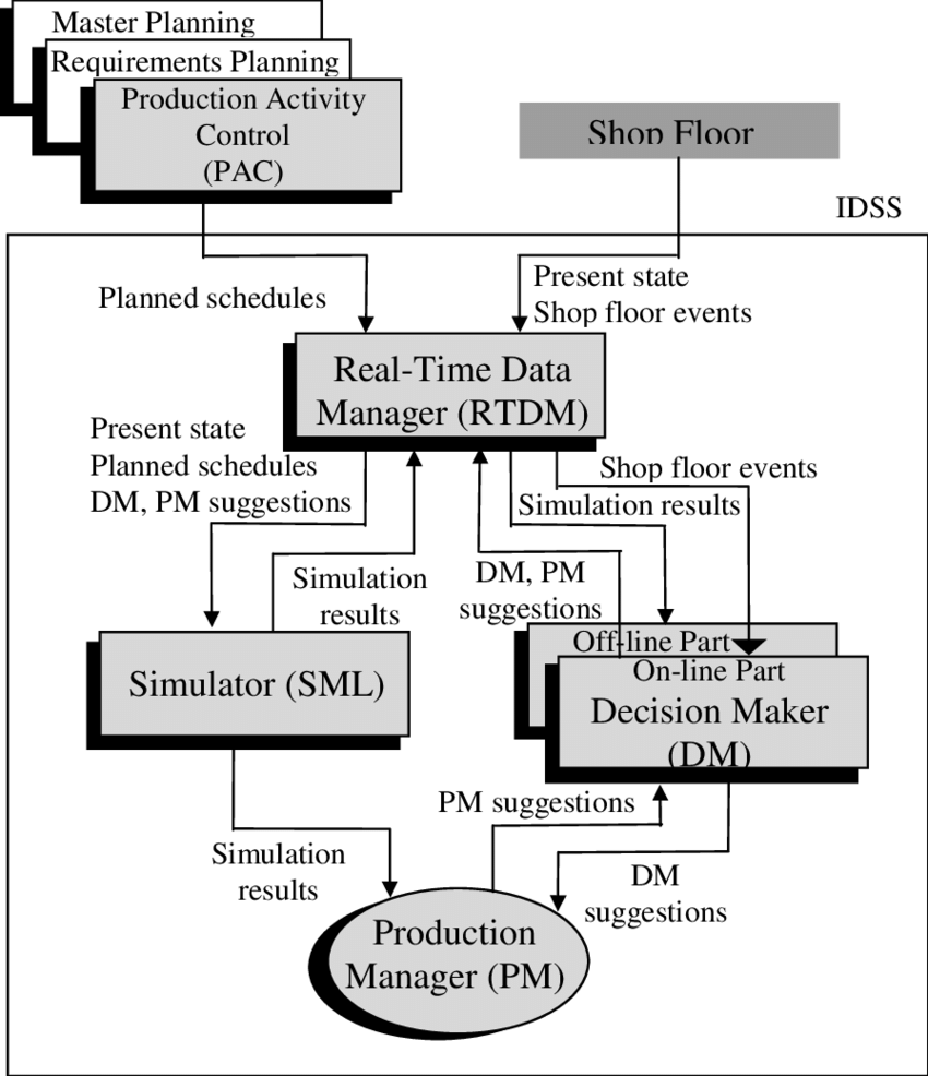 medium resolution of the extended mrp ii based pms architecture