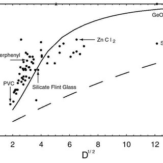 Scaled thermal conductivity (κ) data for several amorphous