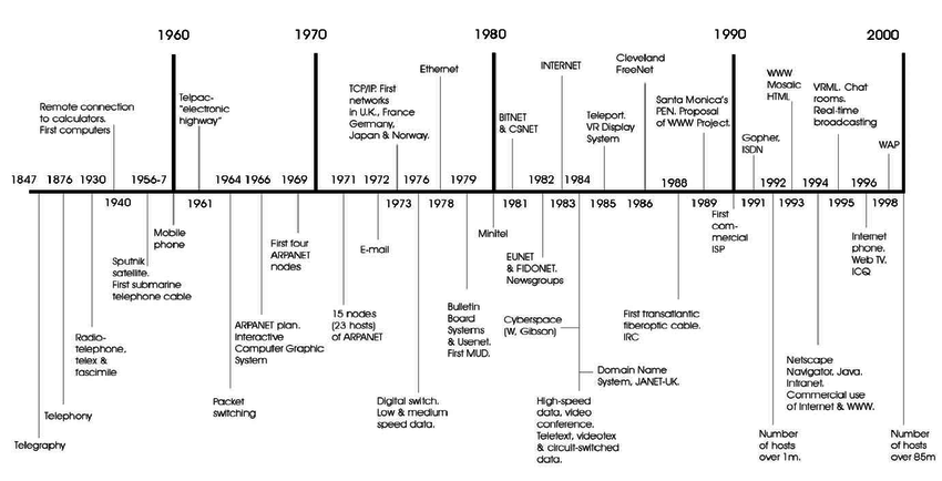 1 The Development Of Cyberspace Throughout The Timeline
