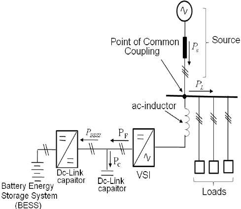 Block Diagram showing the relationship between P L and P s