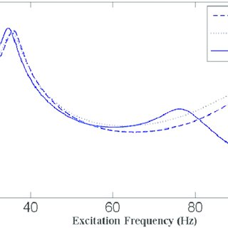 Correlation of the first four free vibration mode shapes
