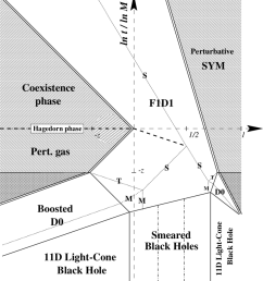 the phase diagram for the 1 1 dimensional ncos theory we have defined z [ 850 x 943 Pixel ]