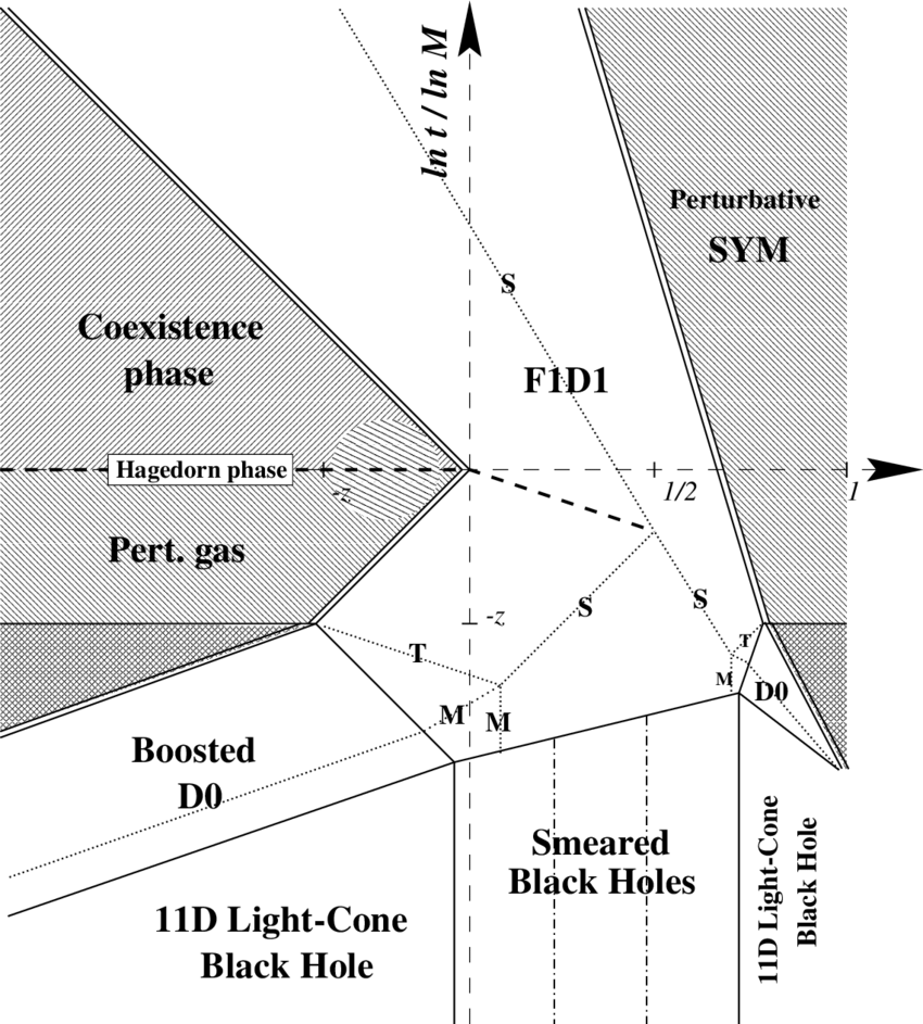 medium resolution of the phase diagram for the 1 1 dimensional ncos theory we have defined z