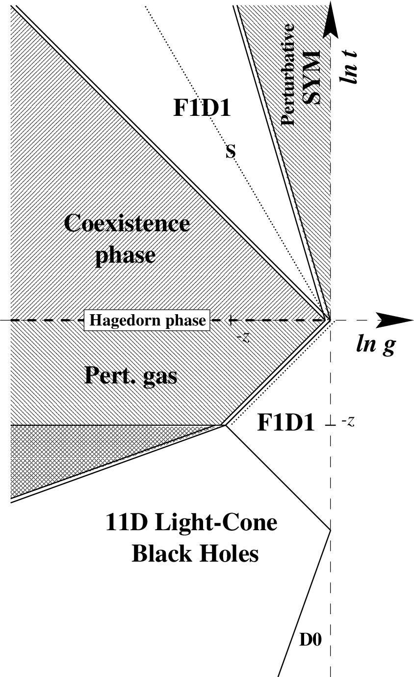 hight resolution of the phase diagram of 1 1 dimensional ncos theory with one unit of d string
