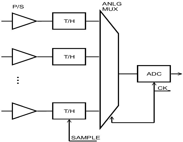 Track& hold with analog multiplexer [8] E. Control blocks