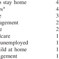 But they also still hold onto the majority of household duties. Pdf Gender Role Attitudes And Characteristics Of Stay At Home And Employed Fathers