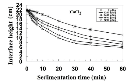 Sedimentation curves of barite tailing elements for