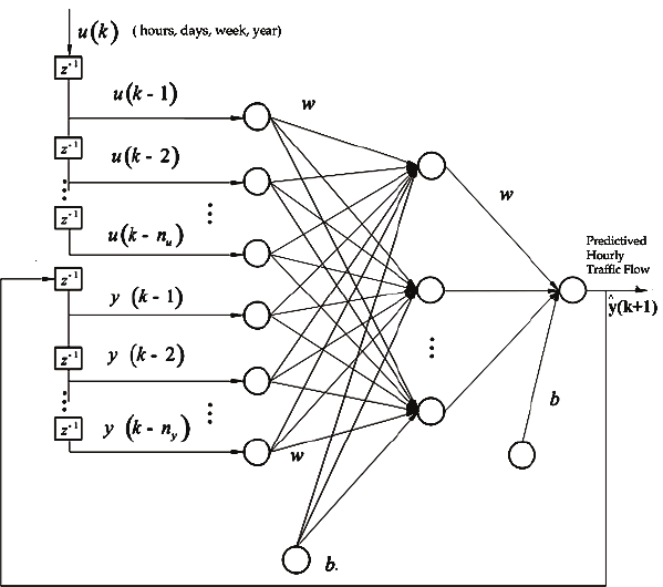 Architecture of the NARX network during testing in the P