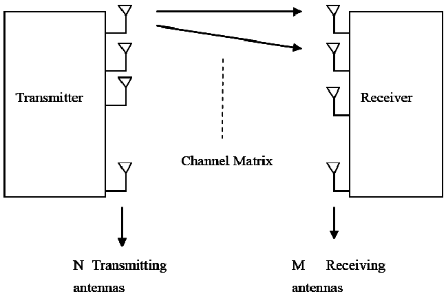 Wireless Channel Diagram Auto Electrical Wiring Diagram