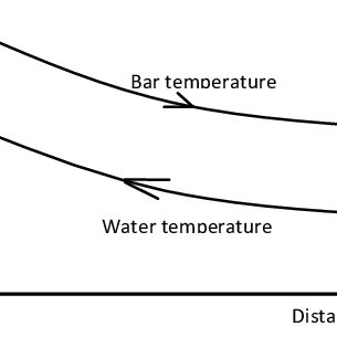 Fig2(a): Temperature profile in parallel flow quenching