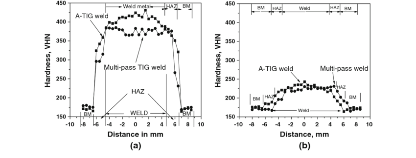 Hardness profiles for A-TIG and multipass TIG weld joint